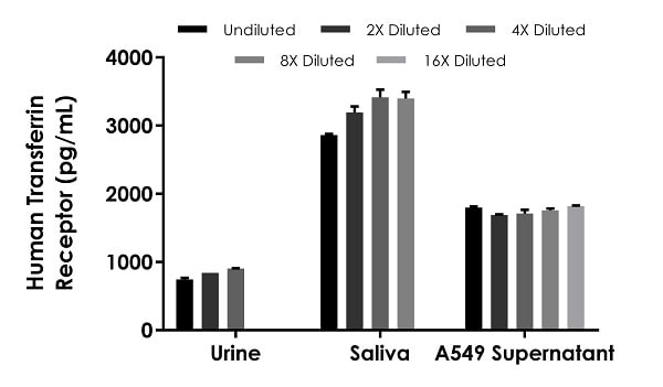 Interpolated concentrations of native Transferrin Receptor in human urine, saliva and A549 cell culture supernatant samples.
