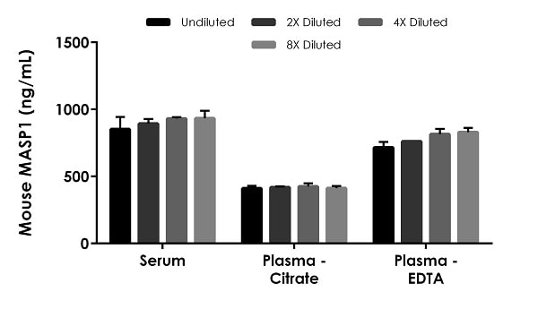Interpolated concentrations of native MASP1 in mouse serum and plasma samples.