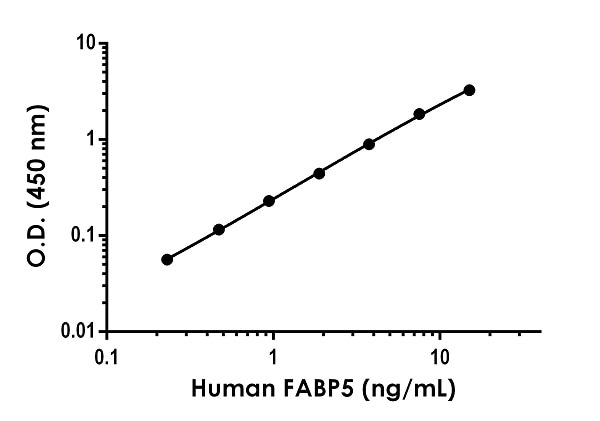 Example of human FABP5 standard curve in Sample Diluent NS.