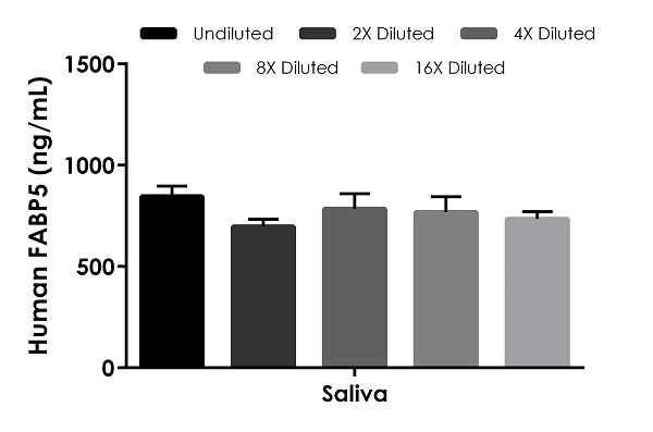 Interpolated concentrations of native FABP5 in human saliva.