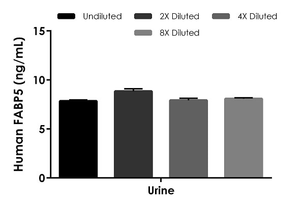 Interpolated concentrations of native FABP5 in human urine.