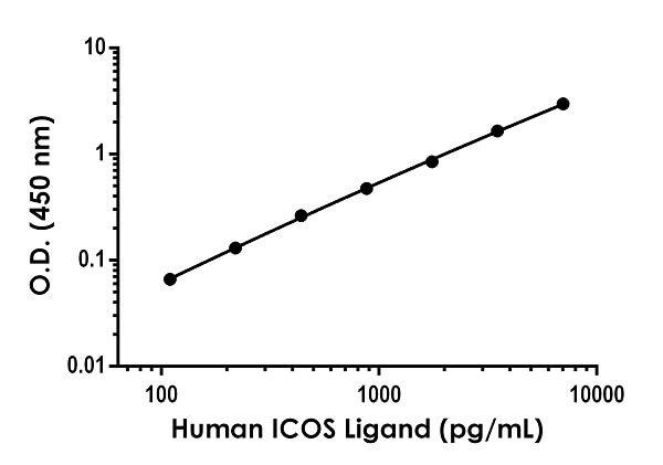 Example of human ICOS Ligand standard curve in Sample Diluent 1X Cell Extraction Buffer PTR.