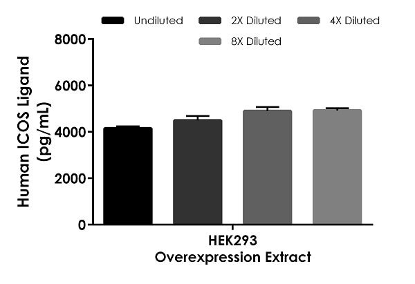 Interpolated concentrations of native ICOS Ligand in human HEK293 overexpression extract based on a 5 µg/mL extract load.