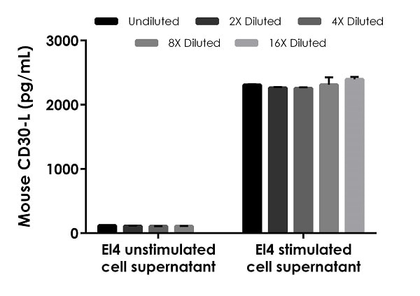 Interpolated concentrations of native CD30-L in mouse EL4 stimulated and EL4 unstimulated.