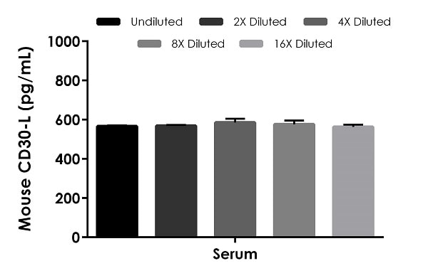 Interpolated concentrations of native CD30-L in mouse serum.