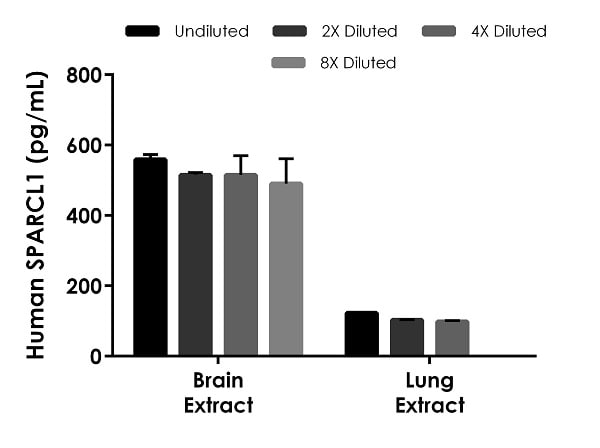 Interpolated concentrations of native SPARCL1 in human brain tissue