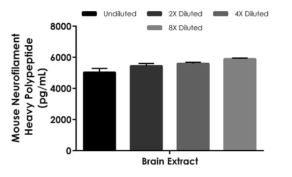 Interpolated concentrations of native Neurofilament Heavy Polypeptide in mouse brain tissue extract based on a 12.5 µg/mL extract load.