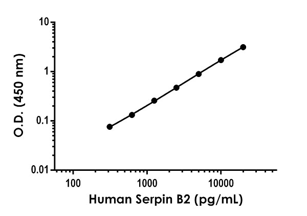 Example of human Serpin B2 standard curve in 1X Cell Extraction Buffer PTR.