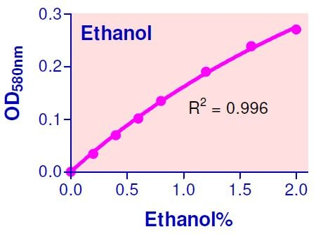 Ethanol Assay Kit standard curve in 96-well plate