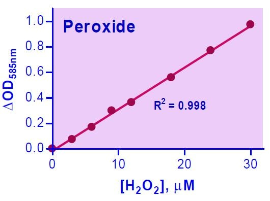 Peroxide Assay Kit Standard Curve