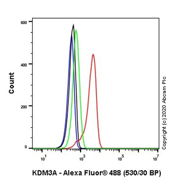 Flow Cytometry - Anti-KDM3A / JHDM2A antibody [EPR18875-106] - BSA and Azide free (ab272695)