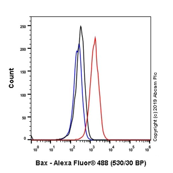 Flow Cytometry - Anti-Bax antibody [5B7] (ab3191)