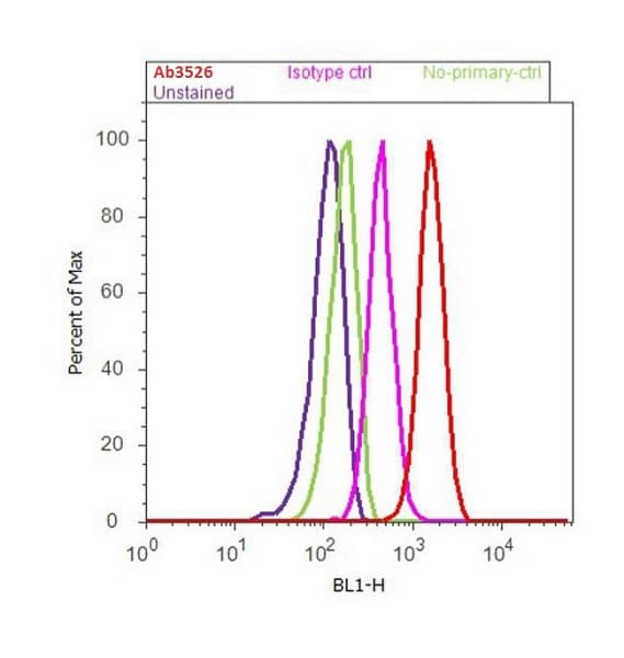 Flow Cytometry - Anti-Perilipin-1 antibody (ab3526)