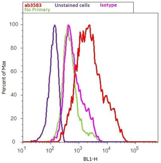 Flow Cytometry - Anti-Leptin antibody (ab3583)