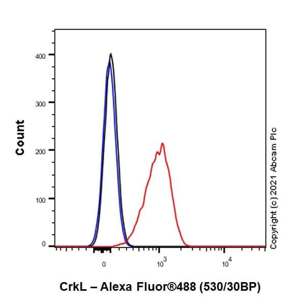 Flow Cytometry - Anti-CrkL antibody [Y244] (ab32018)