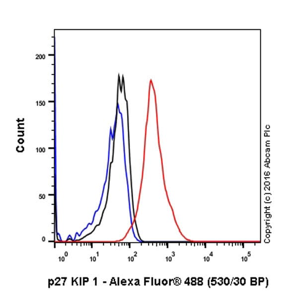 Flow Cytometry - Anti-p27 KIP 1 antibody [Y236] (ab32034)