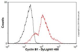 Flow Cytometry - Anti-Cyclin B1 antibody [Y106] (ab32053)