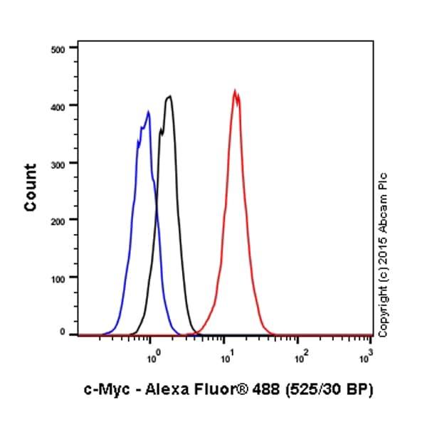 Flow Cytometry - Anti-c-Myc antibody [Y69] (ab32072)