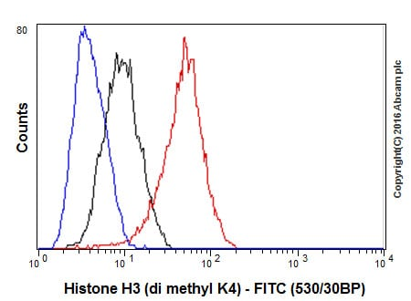 Flow Cytometry - Anti-Histone H3 (di methyl K4) antibody [Y47] - ChIP Grade (ab32356)