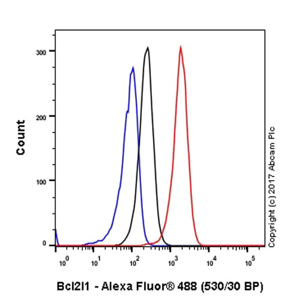 Flow Cytometry - Anti-Bcl-XL antibody [E18] (ab32370)