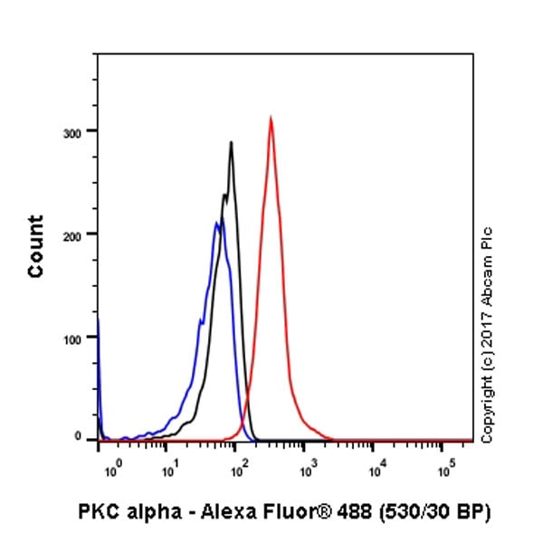Flow Cytometry - Anti-PKC alpha antibody [Y124] (ab32376)