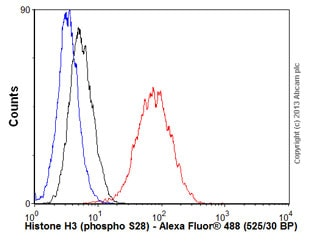 Flow Cytometry - Anti-Histone H3 (phospho S28) antibody [E191] - ChIP Grade (ab32388)