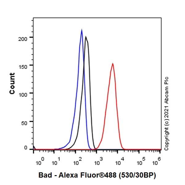 Flow Cytometry (Intracellular) - Anti-Bad antibody [Y208] (ab32445)