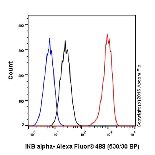 Flow Cytometry - Anti-IKB alpha antibody [E130] (ab32518)