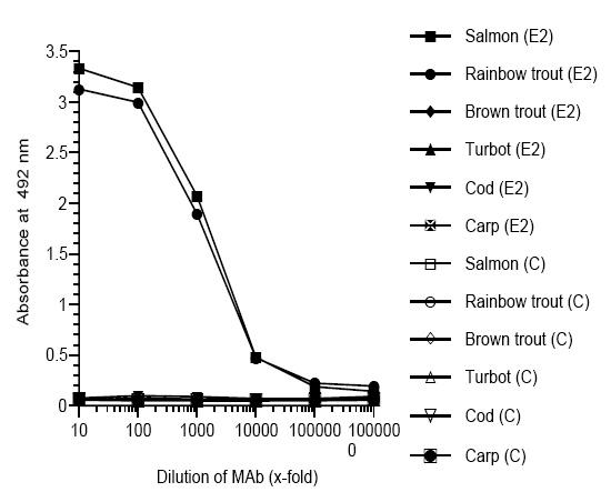 ELISA - Anti-zona radiata antibody [MN-7F2] (ab36802)
