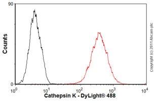 Flow Cytometry - Anti-Cathepsin K antibody [3F9] (ab37259)