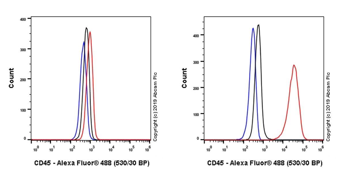 Flow Cytometry - Anti-CD45 antibody [EP322Y] (ab40763)