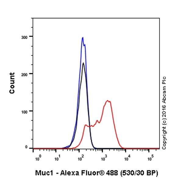 Flow Cytometry - Anti-MUC1 antibody [EP1024Y] (ab45167)