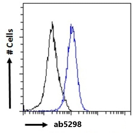 Flow Cytometry - Anti-ILF1 antibody (ab5298)