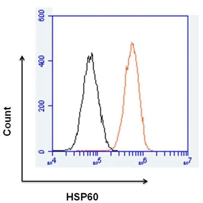 Flow Cytometry - Anti-Hsp60 antibody [4B9/89] (ab5478)