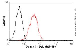 Flow Cytometry - Anti-SMN/Gemin 1 antibody [2B1] (ab5831)