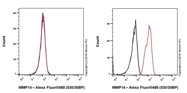 Flow Cytometry - Anti-MMP14 antibody [EP1264Y] (ab51074)