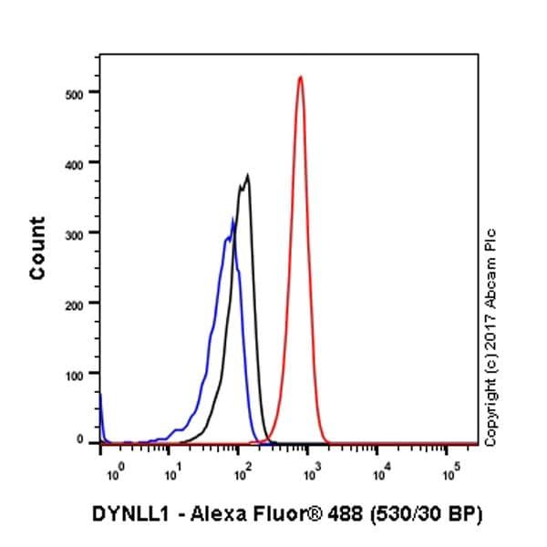 Flow Cytometry (Intracellular) - Anti-DYNLL1/PIN antibody [EP1660Y] (ab51603)