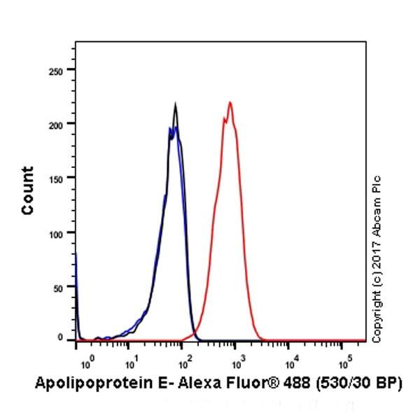 Flow Cytometry - Anti-Apolipoprotein E antibody [EP1374Y] (ab52607)
