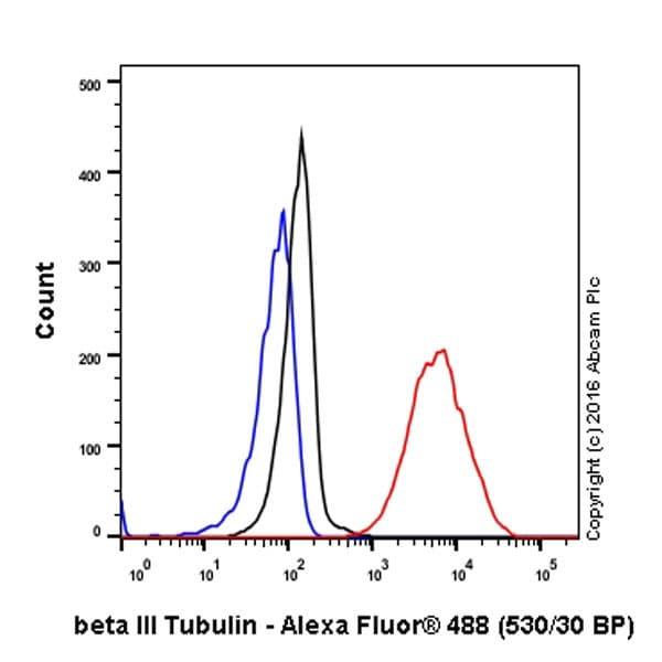 Flow Cytometry - Anti-beta III Tubulin antibody [EP1569Y] (ab52623)