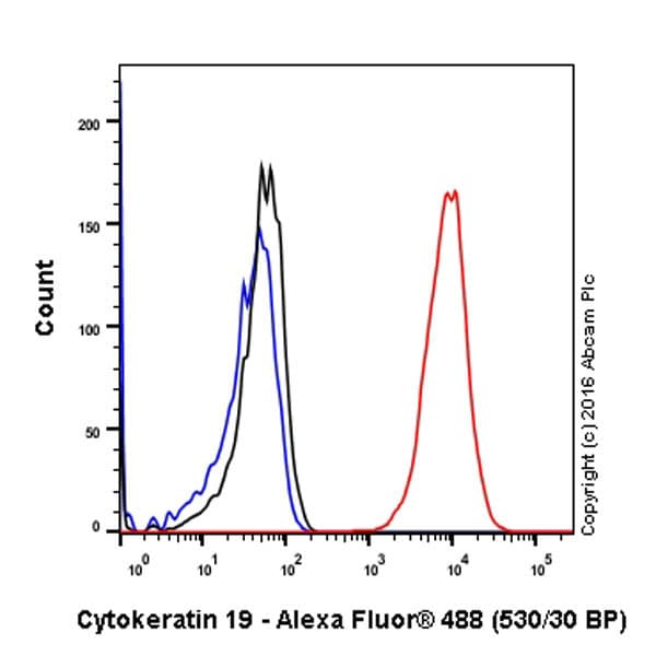 Flow Cytometry - Anti-Cytokeratin 19 antibody [EP1580Y] - Cytoskeleton Marker (ab52625)