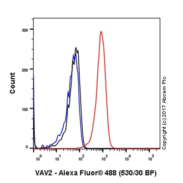 Flow Cytometry - Anti-VAV2 antibody [EP1067Y] (ab52640)
