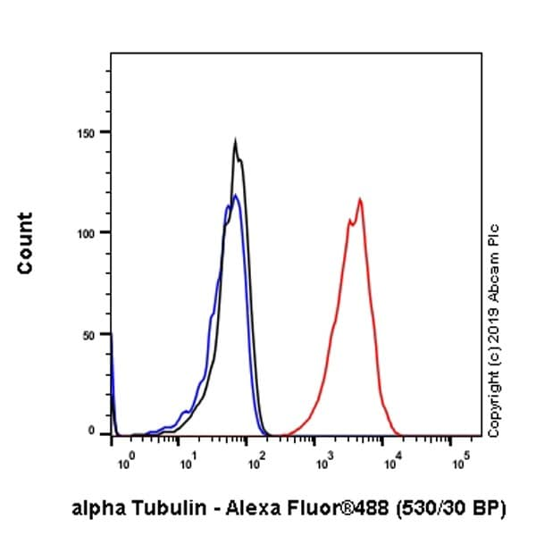 Flow Cytometry - Anti-alpha Tubulin antibody [EP1332Y] - Microtubule Marker (ab52866)