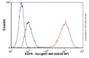 Flow Cytometry - Anti-EGFR antibody [EP38Y] (ab52894)