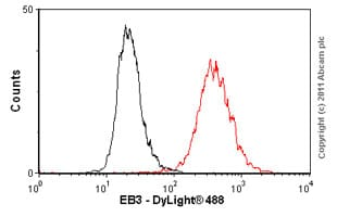 Flow Cytometry - Anti-EB3 antibody [KT36] (ab53360)
