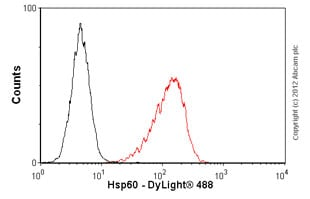 Flow Cytometry - Anti-Hsp60 antibody [LK-1] (ab59457)