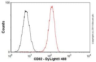 Flow Cytometry - Anti-CD82 antibody [TS82b] (ab59509)