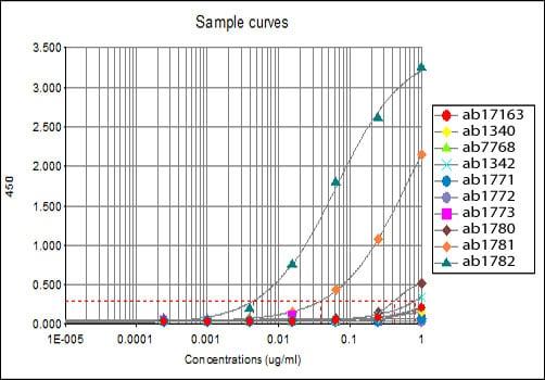 ELISA - Anti-Histone H3 (tri methyl K27) antibody [mAbcam 6002] - ChIP Grade (ab6002)