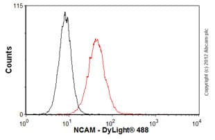 Flow Cytometry - Anti-NCAM1 antibody [ERIC-1] (ab6123)