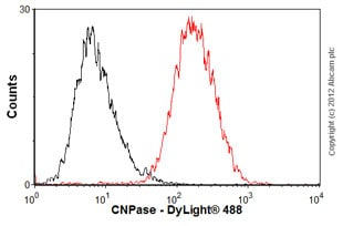 Flow Cytometry - Anti-CNPase antibody [11-5B] (ab6319)