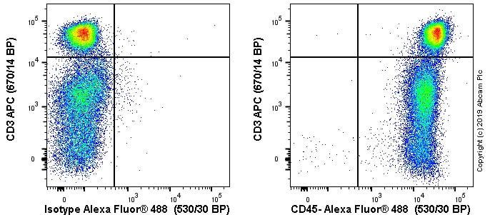 Flow Cytometry - Anti-CD45 antibody [OX30] (ab6329)